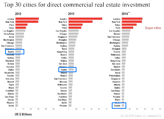 Top Cities Ranked for Commercial Real Estate Investment